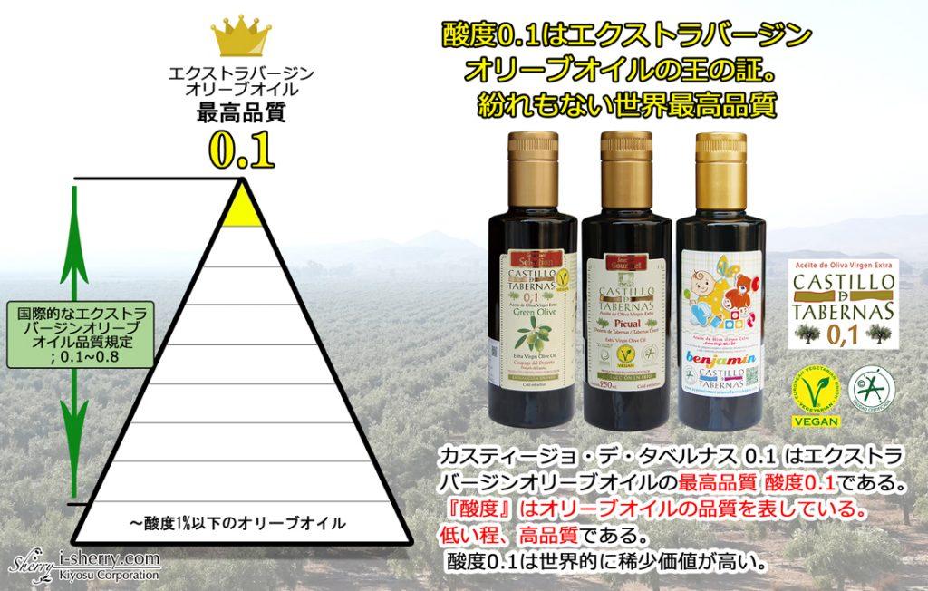 オリーブオイル 酸度0.1
